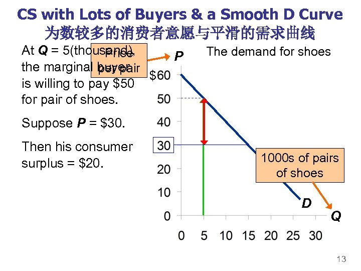 CS with Lots of Buyers & a Smooth D Curve 为数较多的消费者意愿与平滑的需求曲线 At Q =