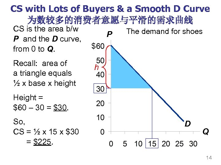 CS with Lots of Buyers & a Smooth D Curve 为数较多的消费者意愿与平滑的需求曲线 CS is the