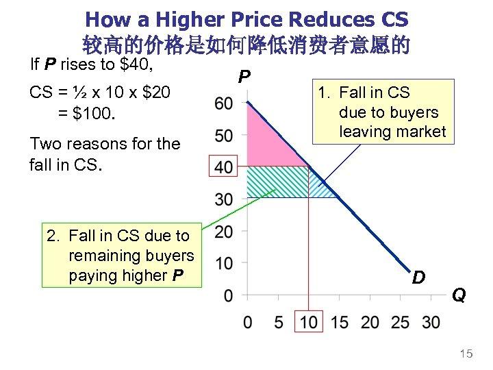 How a Higher Price Reduces CS 较高的价格是如何降低消费者意愿的 If P rises to $40, CS =