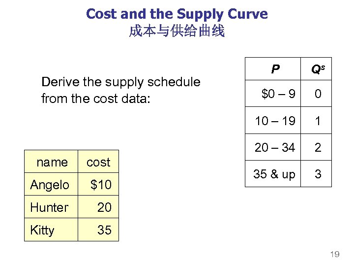 Cost and the Supply Curve 成本与供给曲线 cost Angelo $10 Hunter 0 1 2 35