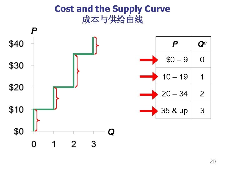 Cost and the Supply Curve 成本与供给曲线 P P Qs $0 – 9 0 10