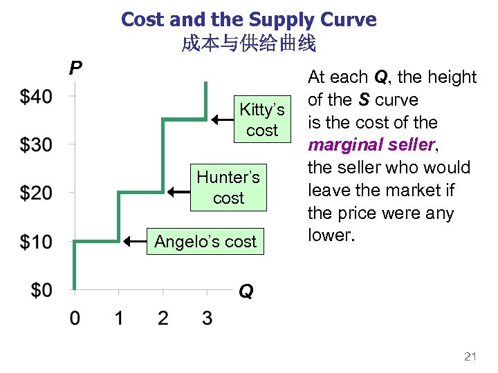 Cost and the Supply Curve 成本与供给曲线 P Kitty's cost Hunter's cost Angelo's cost At