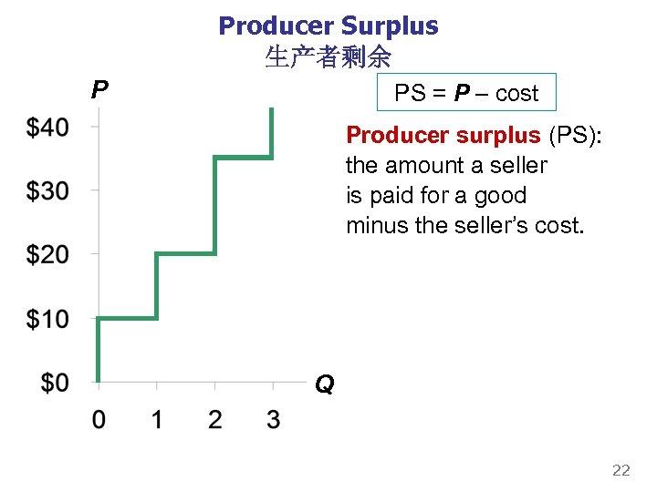 Producer Surplus 生产者剩余 P PS = P – cost Producer surplus (PS): the amount