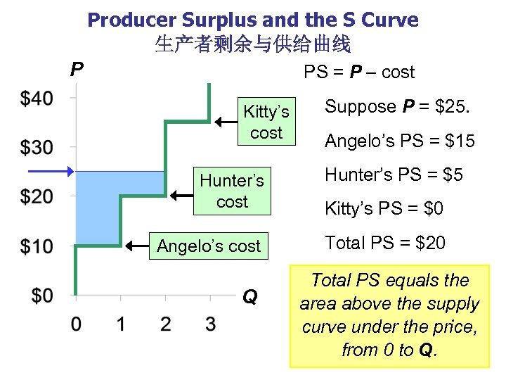 Producer Surplus and the S Curve 生产者剩余与供给曲线 P PS = P – cost Kitty's