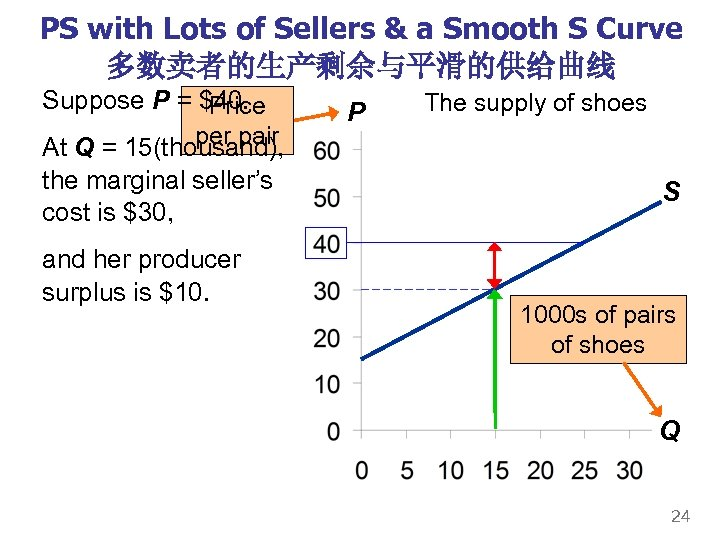 PS with Lots of Sellers & a Smooth S Curve 多数卖者的生产剩余与平滑的供给曲线 Suppose P =