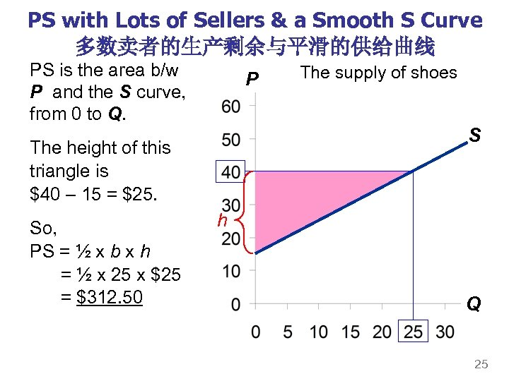PS with Lots of Sellers & a Smooth S Curve 多数卖者的生产剩余与平滑的供给曲线 PS is the