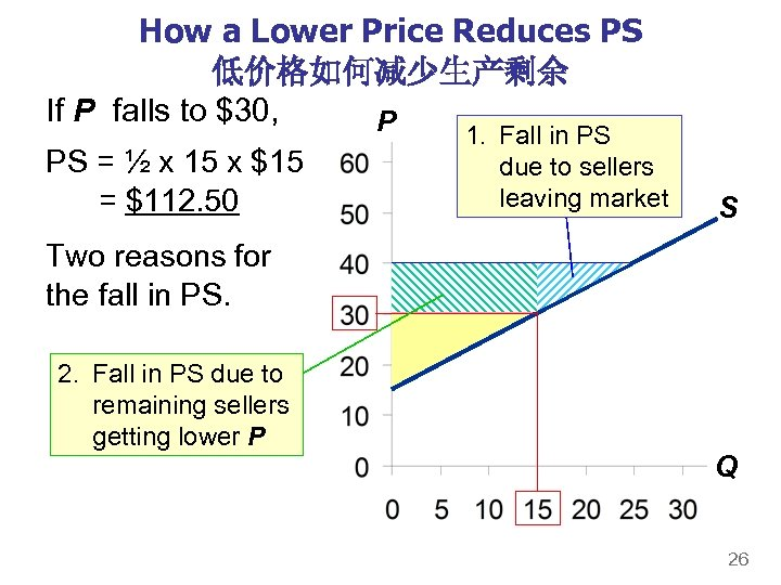 How a Lower Price Reduces PS 低价格如何减少生产剩余 If P falls to $30, P PS