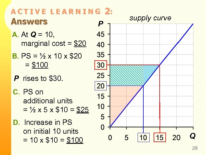 ACTIVE LEARNING Answers P 2: supply curve A. At Q = 10, marginal cost
