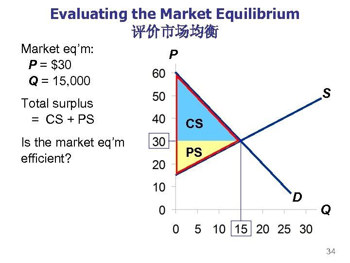 Evaluating the Market Equilibrium 评价市场均衡 Market eq'm: P = $30 Q = 15, 000