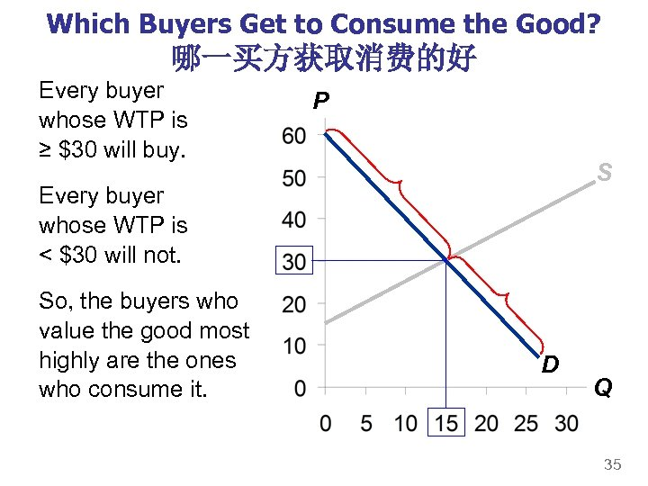 Which Buyers Get to Consume the Good? 哪一买方获取消费的好 Every buyer whose WTP is ≥