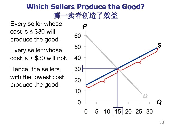 Which Sellers Produce the Good? 哪一卖者创造了效益 Every seller whose cost is ≤ $30 will