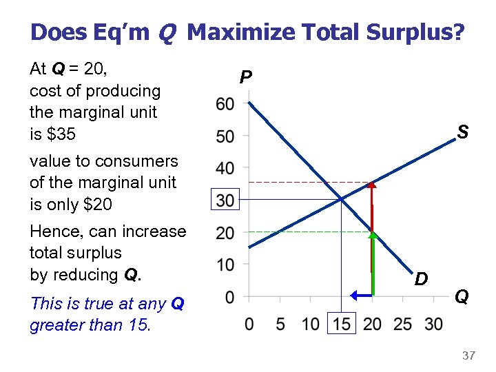 Does Eq'm Q Maximize Total Surplus? At Q = 20, cost of producing the