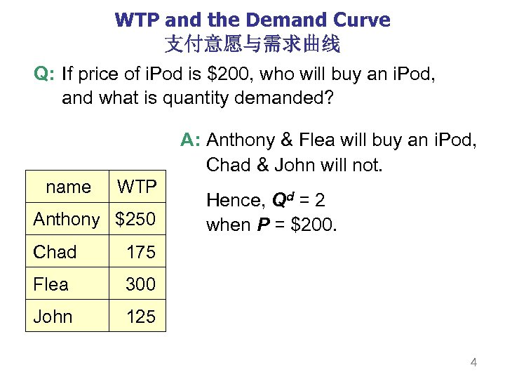 WTP and the Demand Curve 支付意愿与需求曲线 Q: If price of i. Pod is $200,