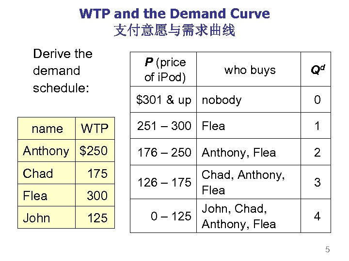 WTP and the Demand Curve 支付意愿与需求曲线 Derive the demand schedule: P (price of i.