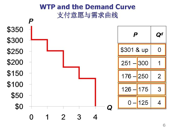 P WTP and the Demand Curve 支付意愿与需求曲线 P $301 & up 0 251 –