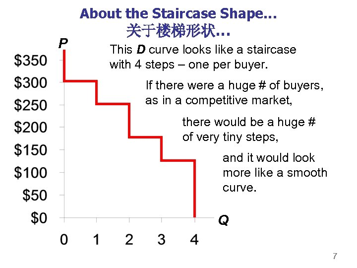 About the Staircase Shape… P 关于楼梯形状… This D curve looks like a staircase with