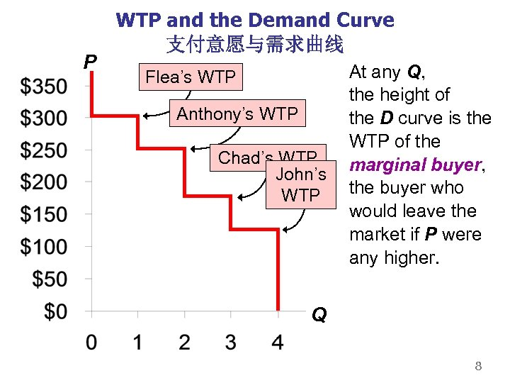 P WTP and the Demand Curve 支付意愿与需求曲线 Flea's WTP Anthony's WTP Chad's WTP John's