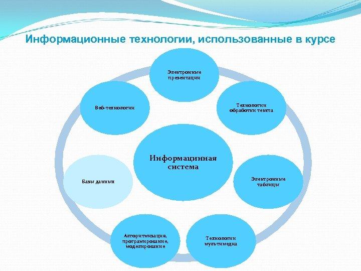 Информационные технологии, использованные в курсе Электронные презентации Технологии обработки текста Веб-технологии Информацинная система Электронные