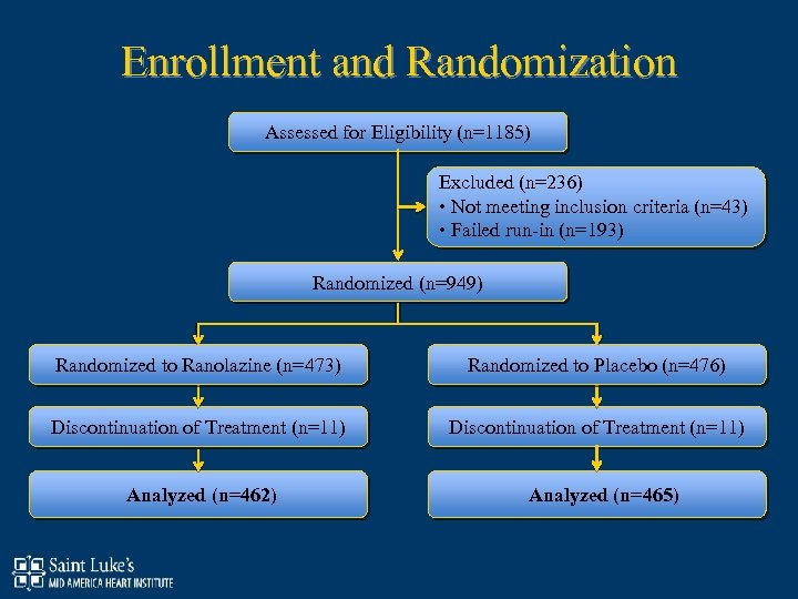 Enrollment and Randomization Assessed for Eligibility (n=1185) Excluded (n=236) • Not meeting inclusion criteria