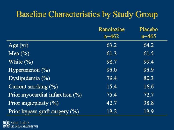 Baseline Characteristics by Study Group Age (yr) Men (%) White (%) Hypertension (%) Dyslipidemia