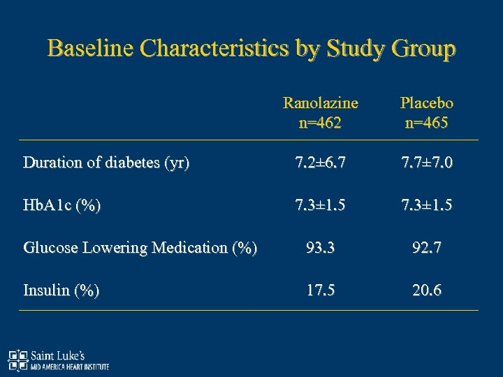 Baseline Characteristics by Study Group Ranolazine n=462 Placebo n=465 Duration of diabetes (yr) 7.