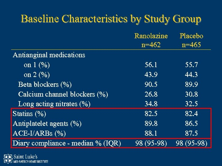 Baseline Characteristics by Study Group Antianginal medications on 1 (%) on 2 (%) Beta