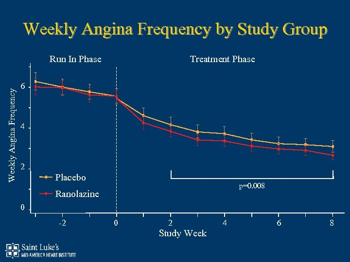 Weekly Angina Frequency by Study Group Treatment Phase Weekly Angina Frequency Run In Phase