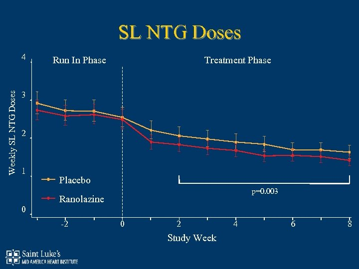 SL NTG Doses Weekly SL NTG Doses 4 Treatment Phase Run In Phase 3
