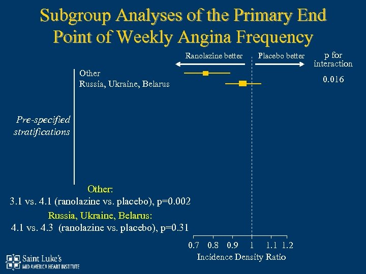 Subgroup Analyses of the Primary End Point of Weekly Angina Frequency Ranolazine better Placebo