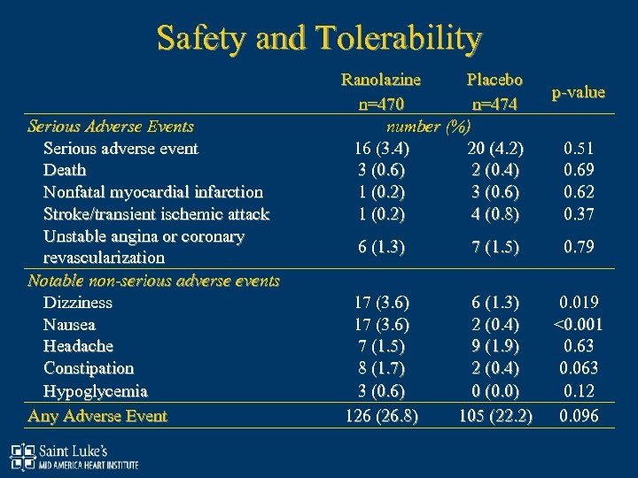 Safety and Tolerability Serious Adverse Events Serious adverse event Death Nonfatal myocardial infarction Stroke/transient