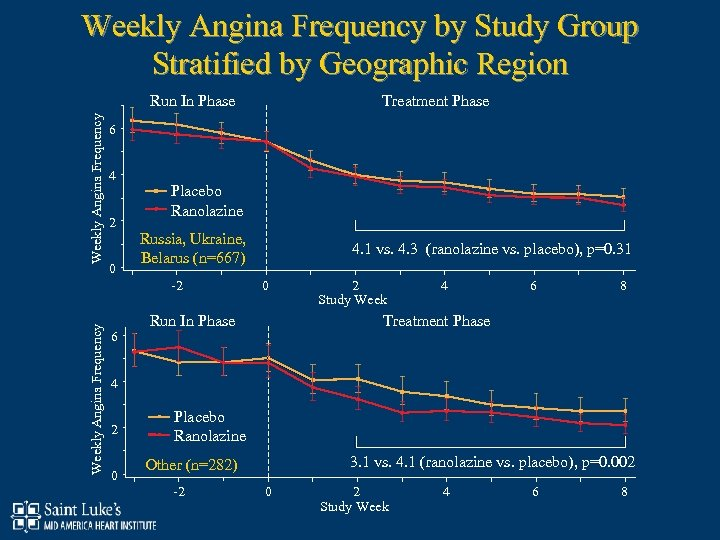 Weekly Angina Frequency by Study Group Stratified by Geographic Region Weekly Angina Frequency Run