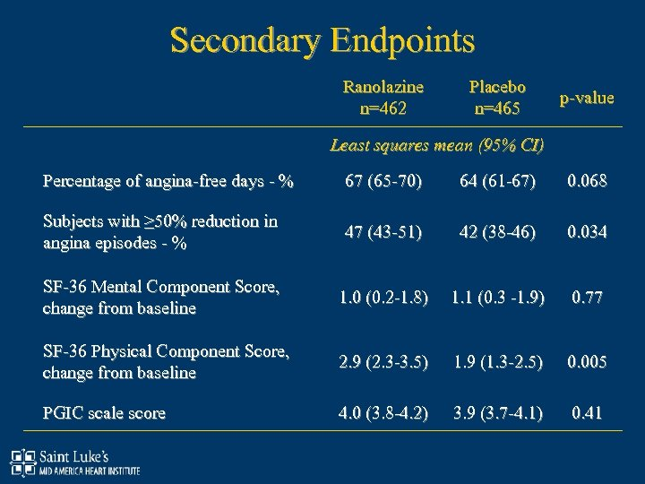 Secondary Endpoints Ranolazine n=462 Placebo n=465 p-value Least squares mean (95% CI) Percentage of