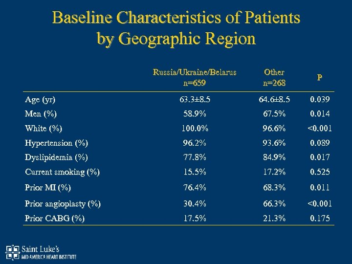 Baseline Characteristics of Patients by Geographic Region Russia/Ukraine/Belarus n=659 Other n=268 P Age (yr)