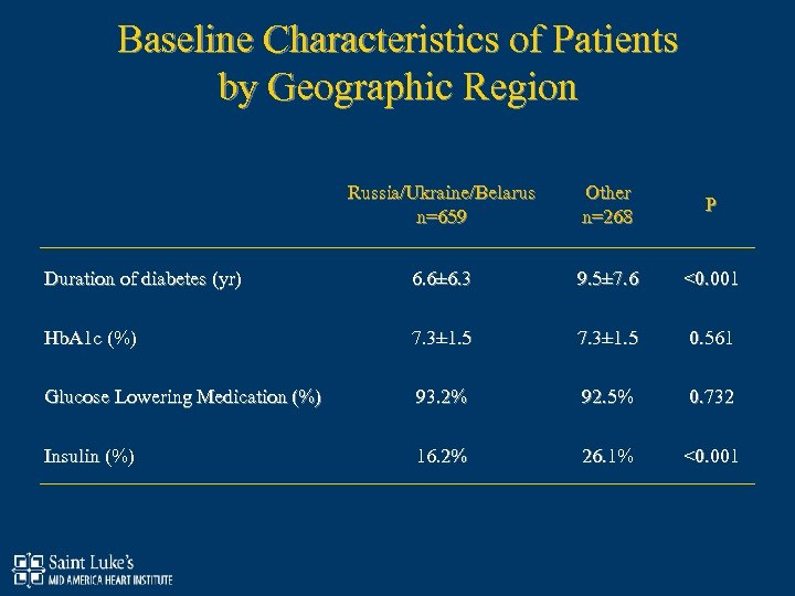 Baseline Characteristics of Patients by Geographic Region Russia/Ukraine/Belarus n=659 Other n=268 P Duration of