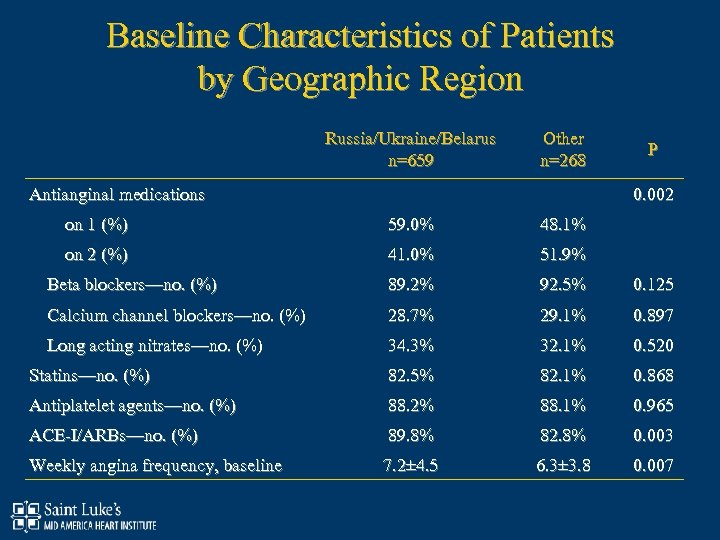 Baseline Characteristics of Patients by Geographic Region Russia/Ukraine/Belarus n=659 Other n=268 Antianginal medications P