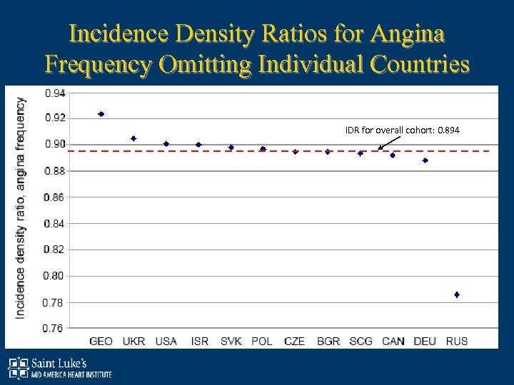 Incidence Density Ratios for Angina Frequency Omitting Individual Countries IDR for overall cohort: 0.