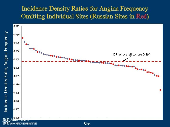 Incidence Density Ratio, Angina Frequency Incidence Density Ratios for Angina Frequency Omitting Individual Sites