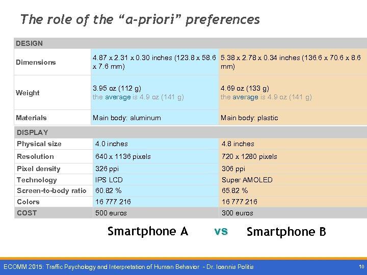 """The role of the """"a-priori"""" preferences DESIGN Dimensions 4. 87 x 2. 31 x"""