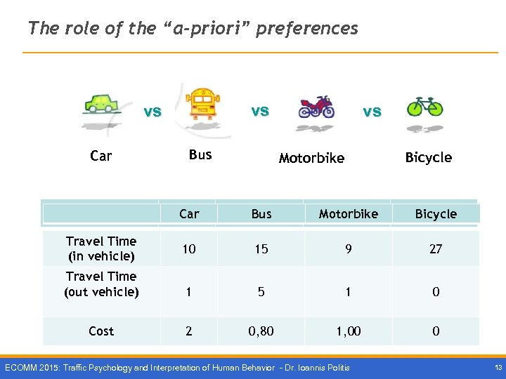 """The role of the """"a-priori"""" preferences vs vs Car Bus vs Bicycle Motorbike 1"""