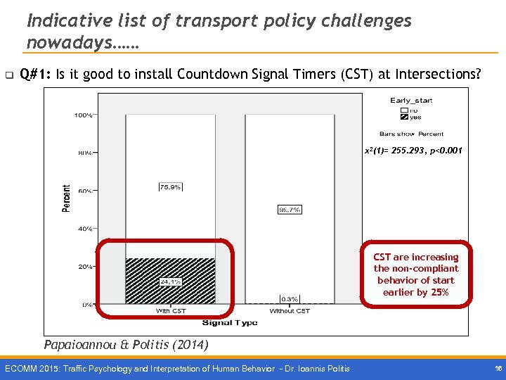 Indicative list of transport policy challenges nowadays…… q Q#1: Is it good to install