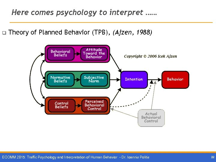 Here comes psychology to interpret …… q Theory of Planned Behavior (TPB), (Ajzen, 1988)