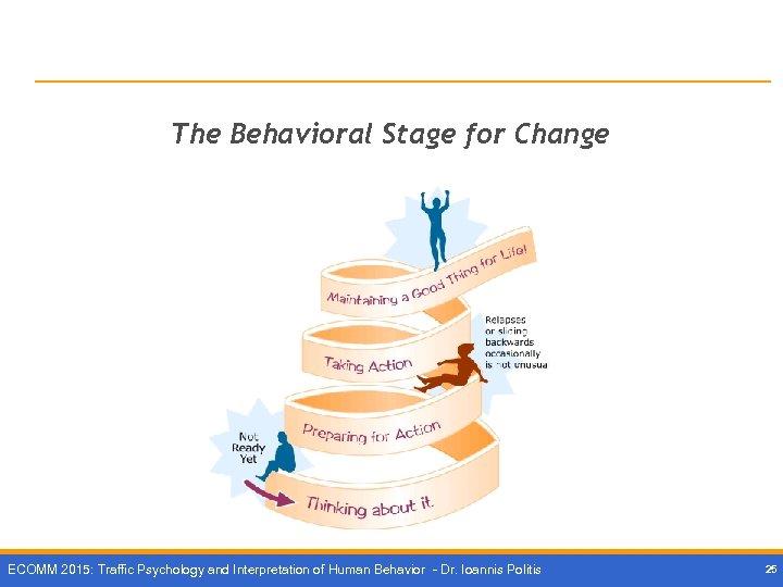 The Behavioral Stage for Change ECOMM 2015: Traffic Psychology and Interpretation of Human Behavior