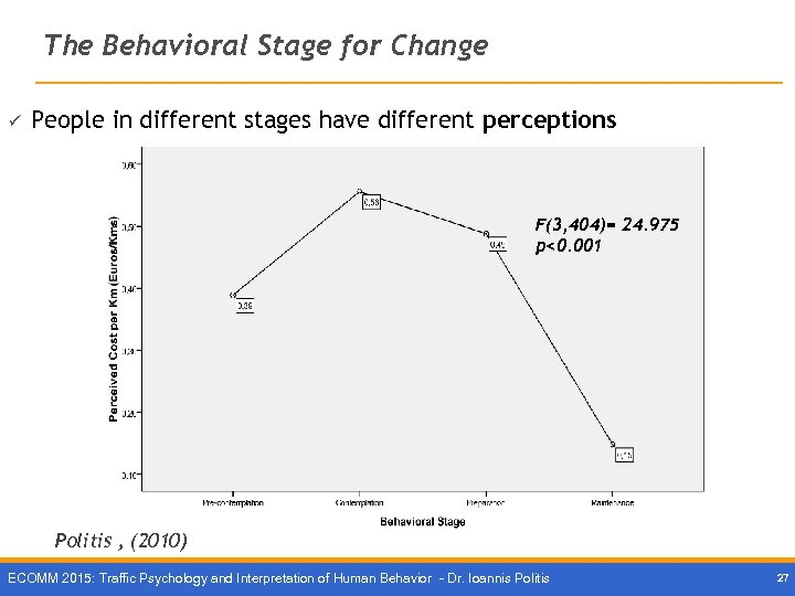 The Behavioral Stage for Change ü People in different stages have different perceptions F(3,