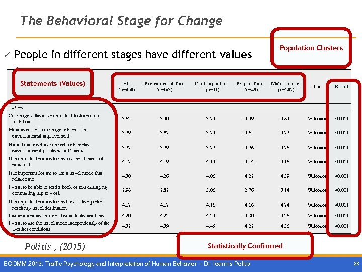 The Behavioral Stage for Change ü People in different stages have different values Statements