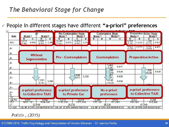 "The Behavioral Stage for Change ü People in different stages have different ""a-priori"" preferences"