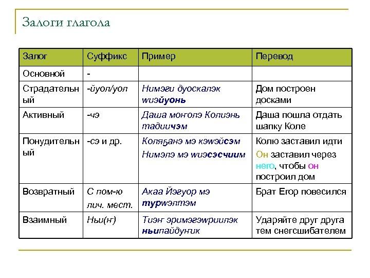 Залоги глагола Залог Суффикс Пример Перевод Основной - Страдательн -йуол/уол ый Нимэги дуоскалэк wиэйуонь