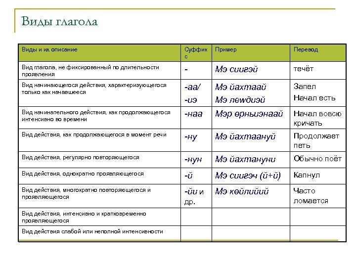 Виды глагола Виды и их описание Суффик с Пример Перевод Вид глагола, не фиксированный