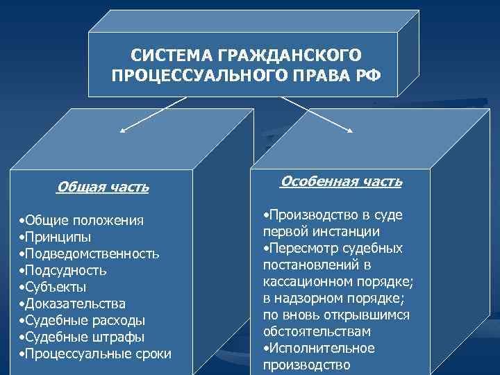 СИСТЕМА ГРАЖДАНСКОГО ПРОЦЕССУАЛЬНОГО ПРАВА РФ Общая часть • Общие положения • Принципы • Подведомственность