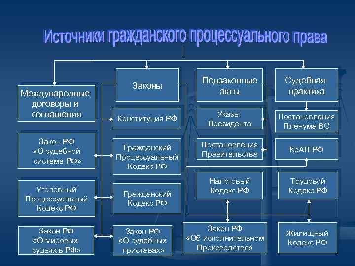 Международные договоры и соглашения Закон РФ «О судебной системе РФ» Уголовный Процессуальный Кодекс РФ