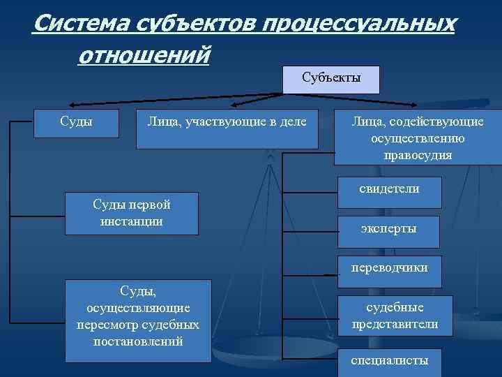Система субъектов процессуальных отношений Субъекты Суды Лица, участвующие в деле Лица, содействующие осуществлению правосудия